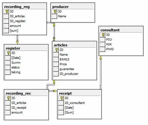 Схема данных базы sql